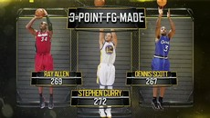 Sport Science - Stephen Curry